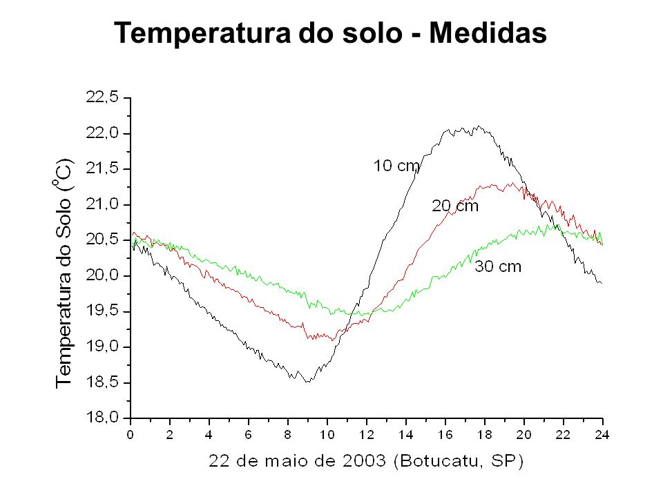 Temperatura do solo - Medidas