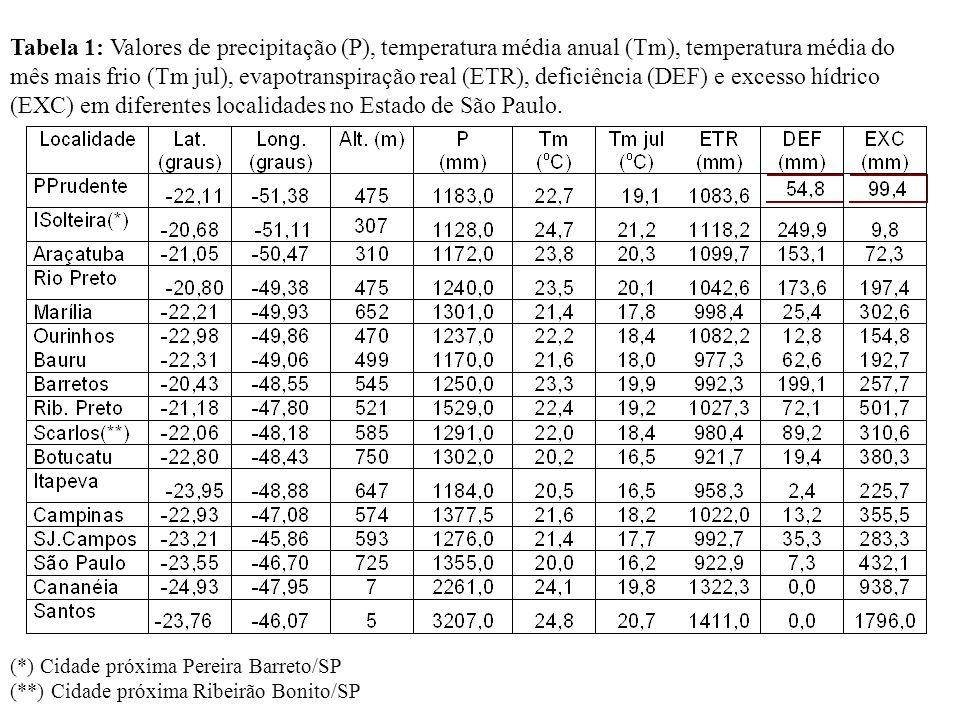 Tabela 1: Valores de precipitação (P), temperatura média anual (Tm), temperatura média do mês mais frio (Tm jul), evapotranspiração real (ETR), deficiência (DEF) e excesso hídrico (EXC) em diferentes localidades no Estado de São Paulo.