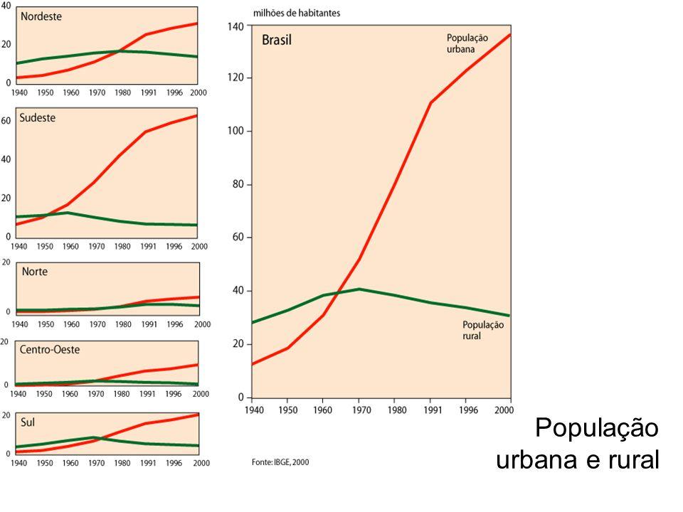 População urbana e rural