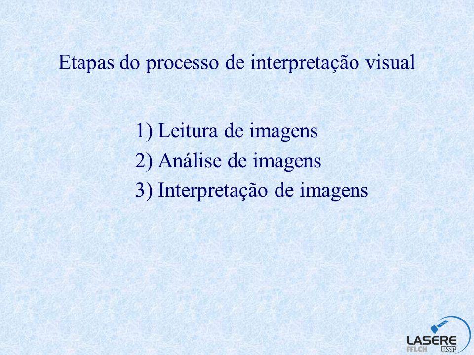 Etapas do processo de interpretação visual