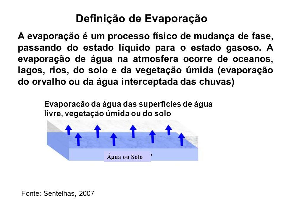 Definição de Evaporação