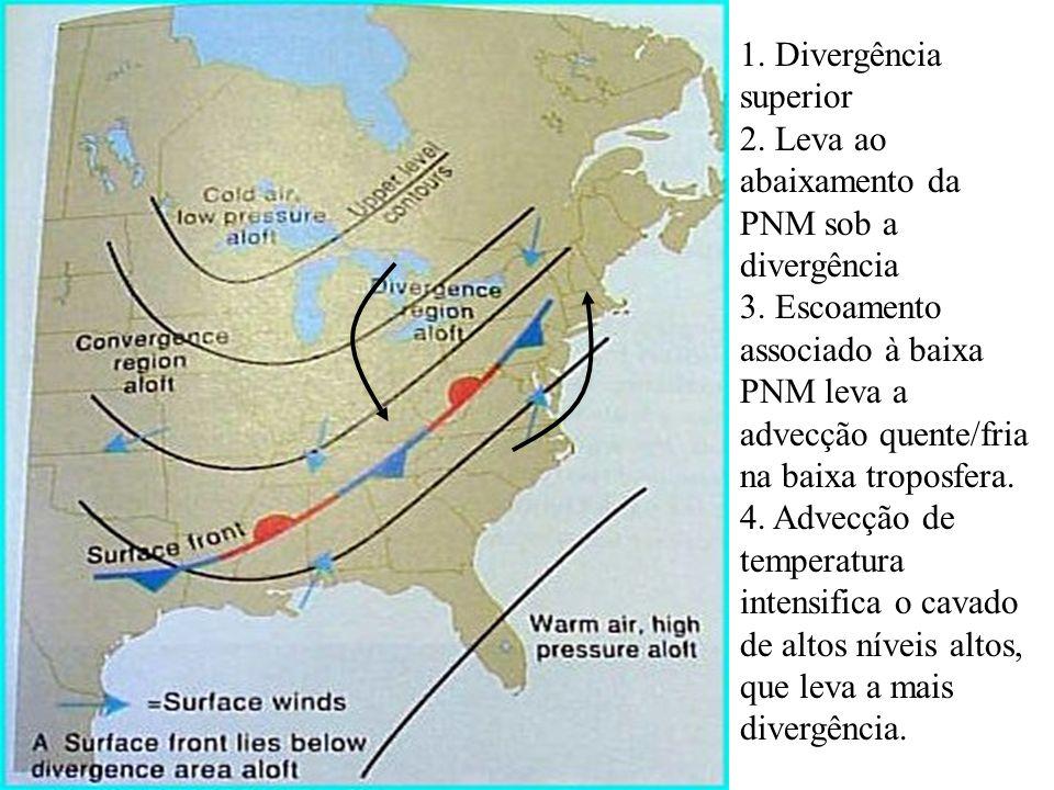 1. Divergência superior 2. Leva ao abaixamento da PNM sob a divergência.