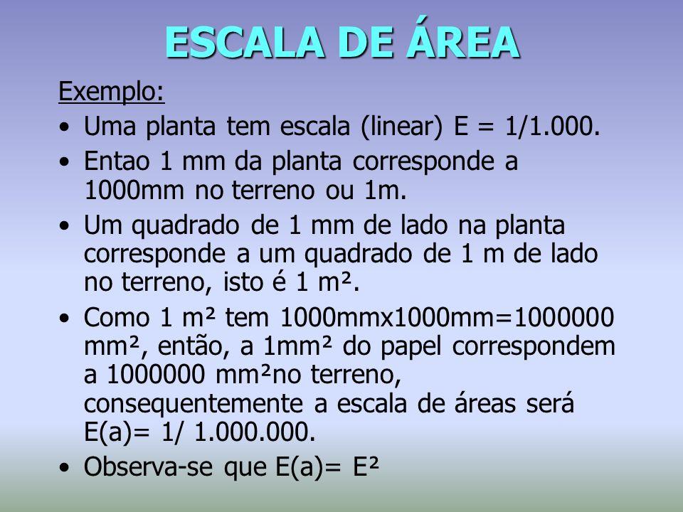 ESCALA DE ÁREA Exemplo: Uma planta tem escala (linear) E = 1/1.000.
