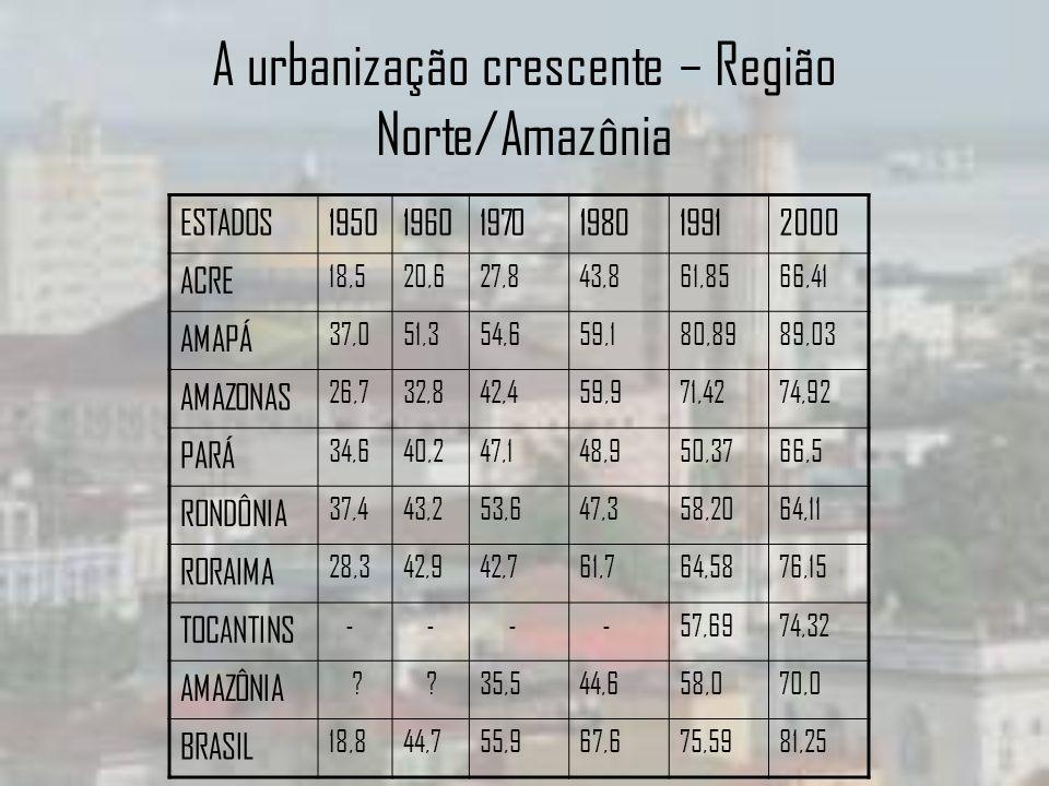 A urbanização crescente – Região Norte/Amazônia