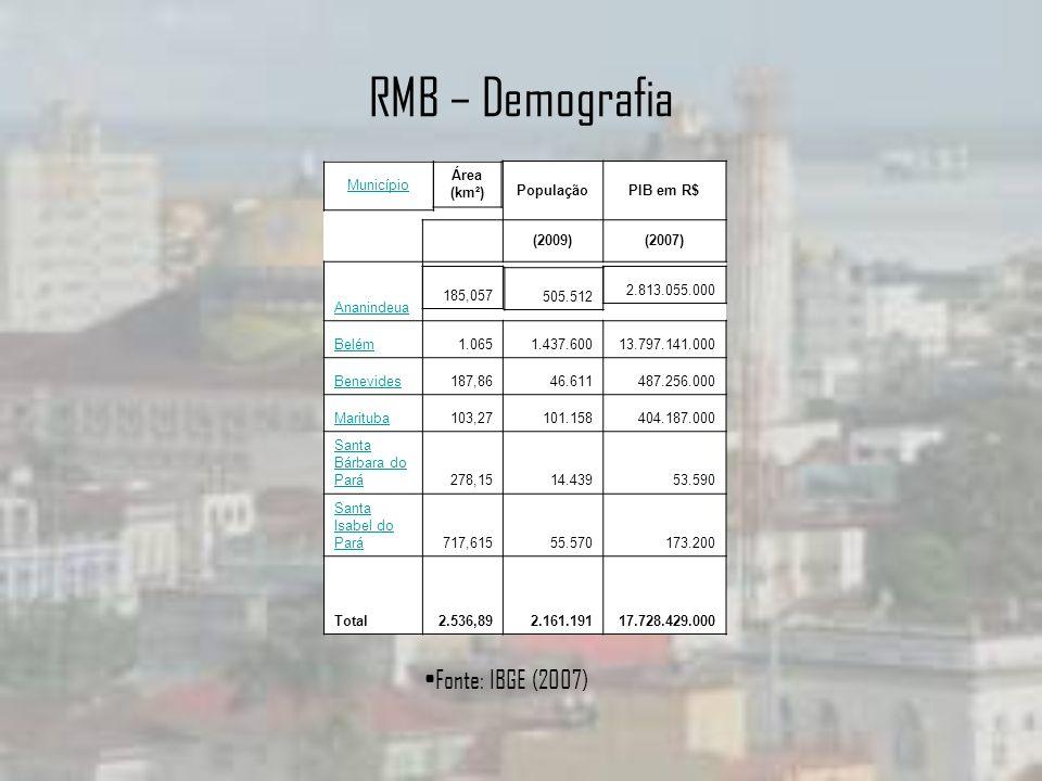 RMB – Demografia Fonte: IBGE (2007) Município População PIB em R$