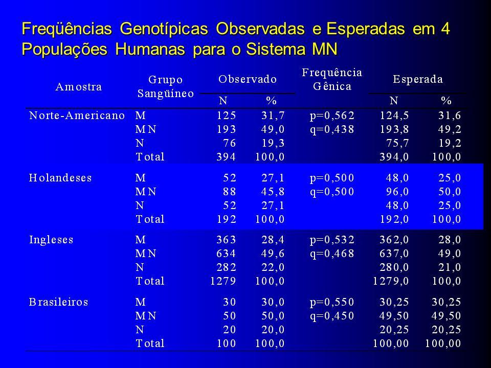 Freqüências Genotípicas Observadas e Esperadas em 4 Populações Humanas para o Sistema MN