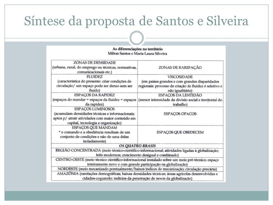 Síntese da proposta de Santos e Silveira