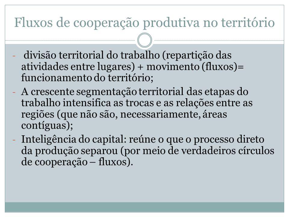 Fluxos de cooperação produtiva no território