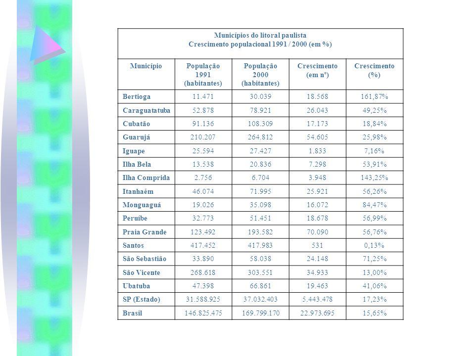 Crescimento populacional 1991 / 2000 (em %)