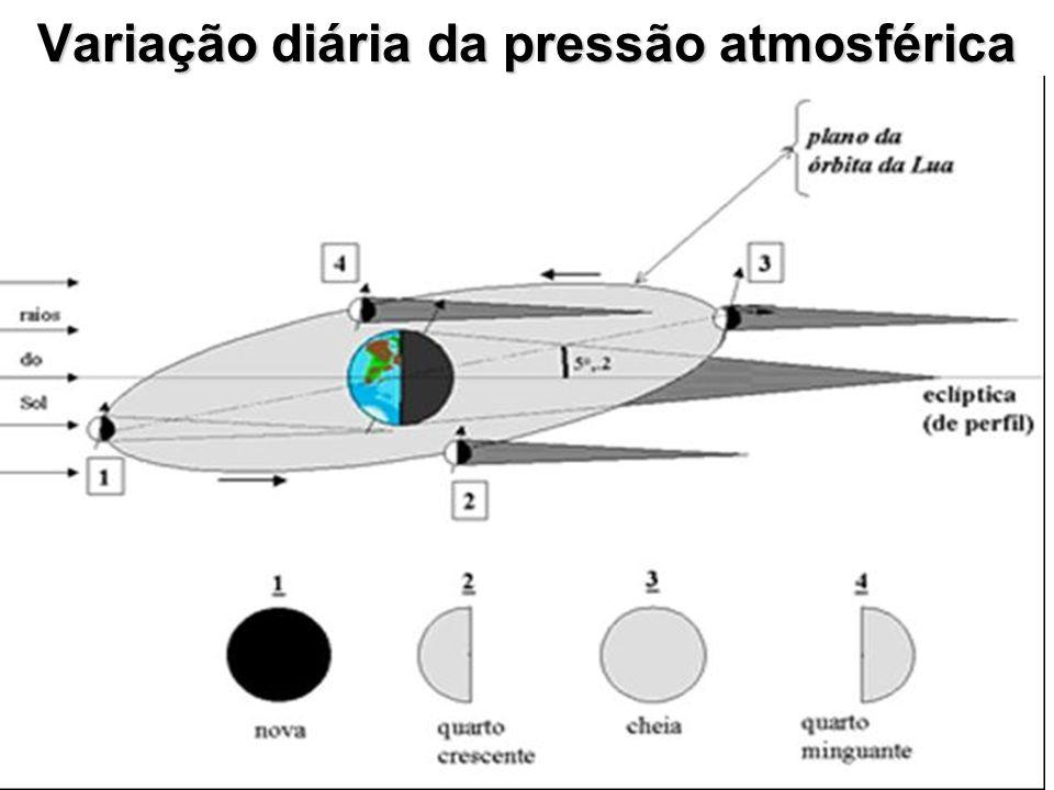 Variação diária da pressão atmosférica