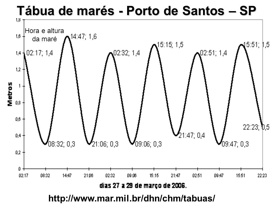 Tábua de marés - Porto de Santos – SP