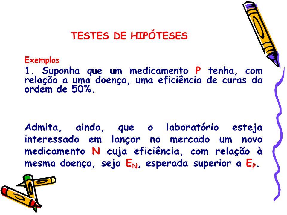 TESTES DE HIPÓTESES Exemplos. 1. Suponha que um medicamento P tenha, com relação a uma doença, uma eficiência de curas da ordem de 50%.