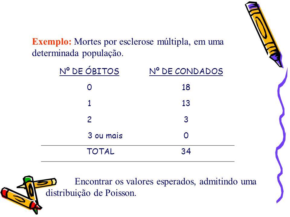 Exemplo: Mortes por esclerose múltipla, em uma determinada população.