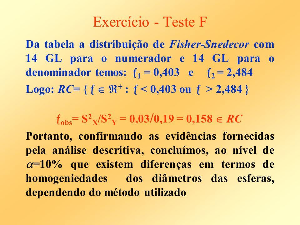Exercício - Teste F