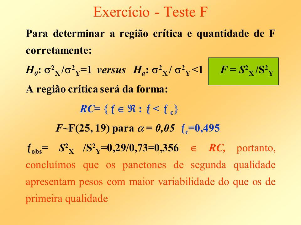 Exercício - Teste F Para determinar a região crítica e quantidade de F corretamente: H0: 2X /2Y=1 versus Ha: 2X / 2Y <1 F = S2X /S2Y.