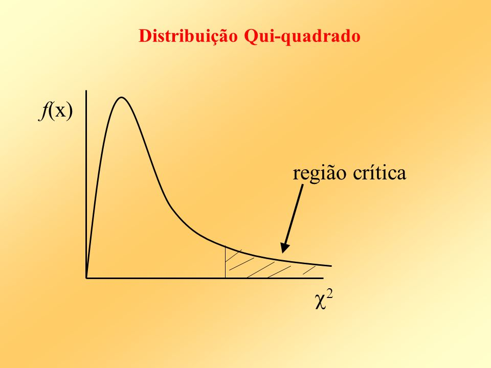 Distribuição Qui-quadrado