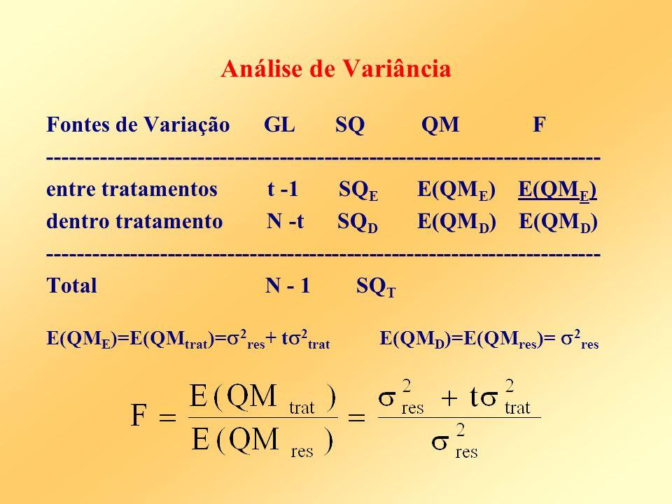Análise de Variância Fontes de Variação GL SQ QM F