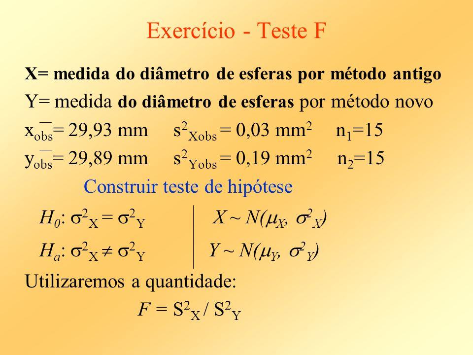 Exercício - Teste F Y= medida do diâmetro de esferas por método novo
