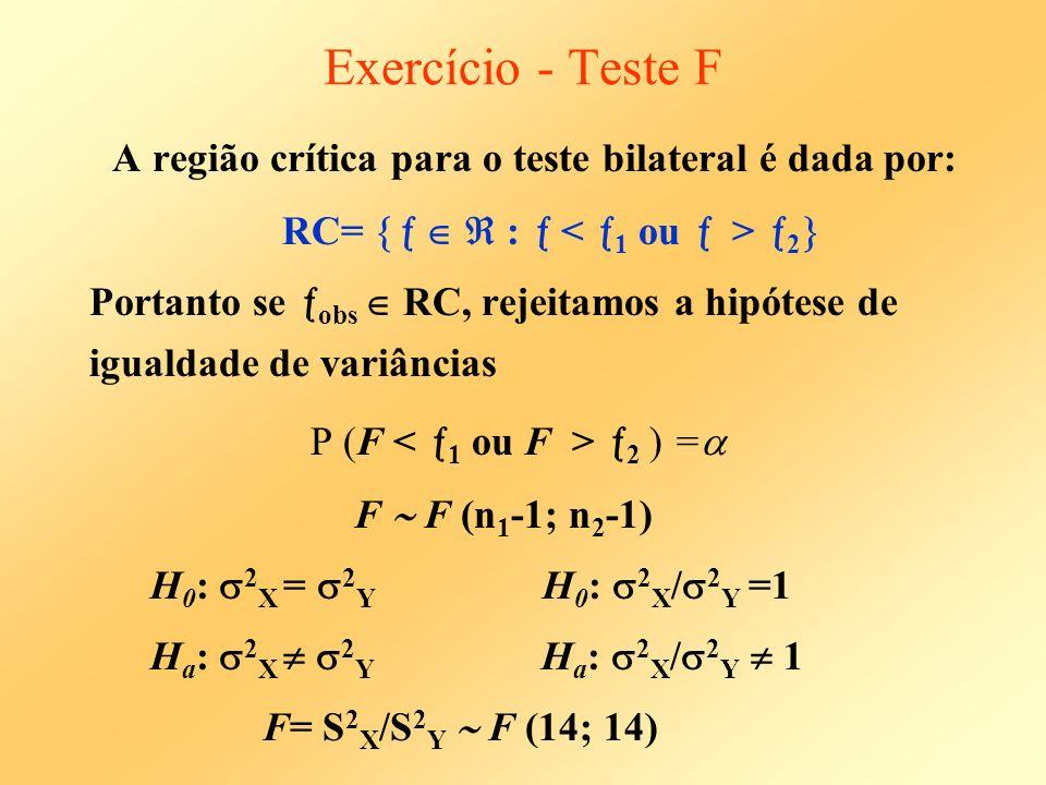 Exercício - Teste F A região crítica para o teste bilateral é dada por: RC=    :  < 1 ou  > 2