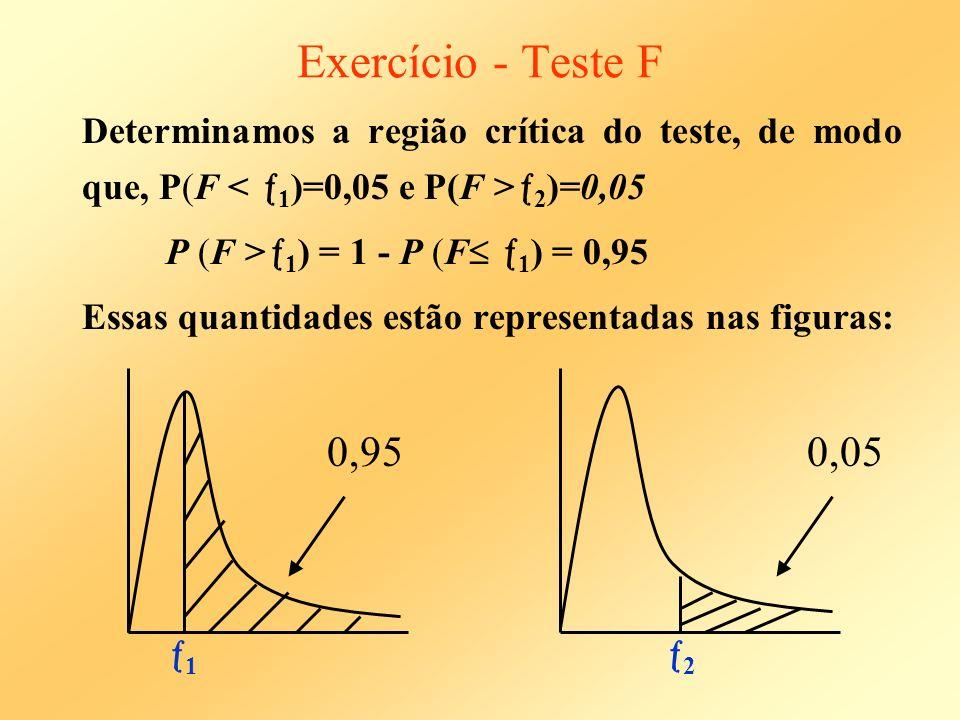 Exercício - Teste F Determinamos a região crítica do teste, de modo que, P(F < 1)=0,05 e P(F >2)=0,05.