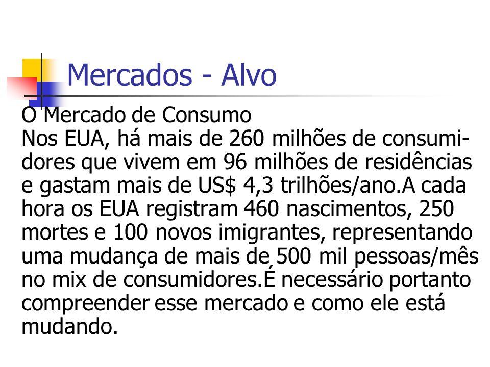 Mercados - Alvo O Mercado de Consumo