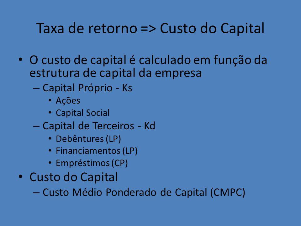 Taxa de retorno => Custo do Capital
