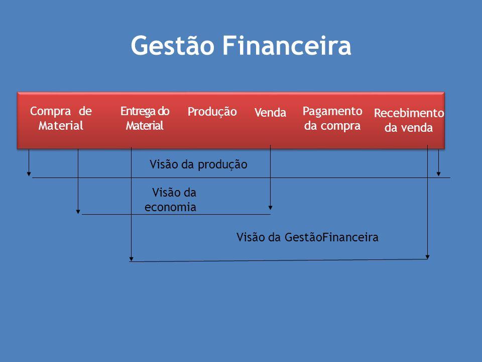 Gestão Financeira Compra de Material Entrega do Material Produção