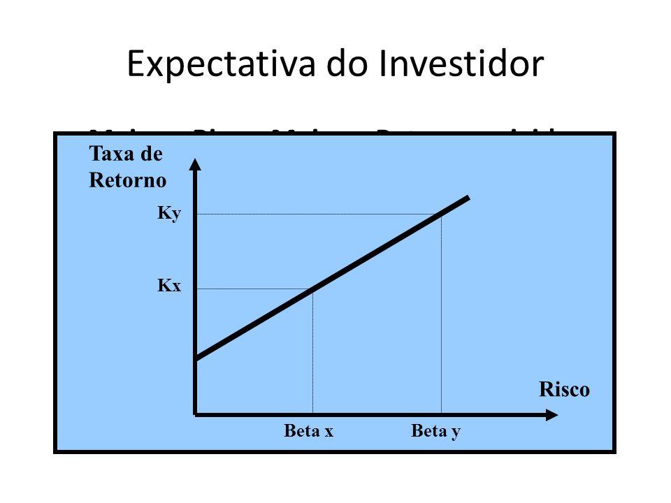 Expectativa do Investidor