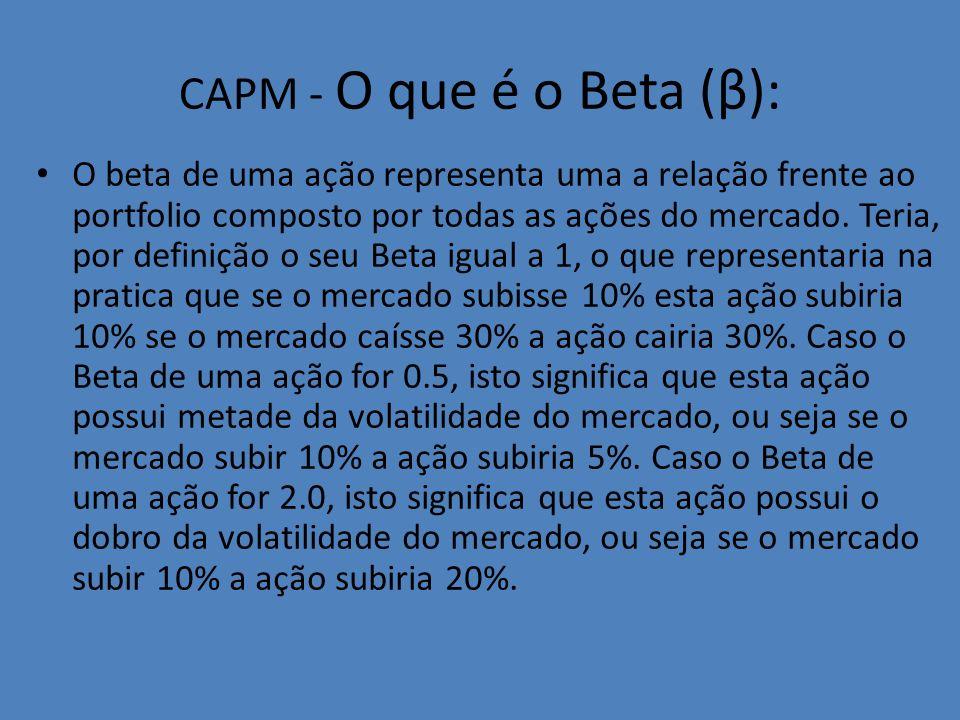 CAPM - O que é o Beta (β):