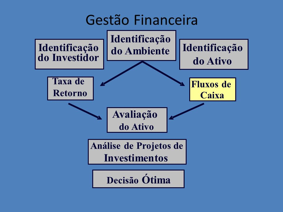 Gestão Financeira Identificação Identificação Identificação