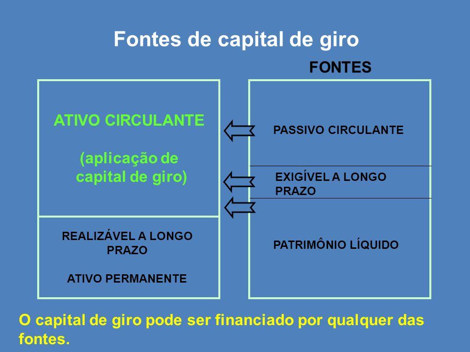 Fontes de capital de giro REALIZÁVEL A LONGO PRAZO