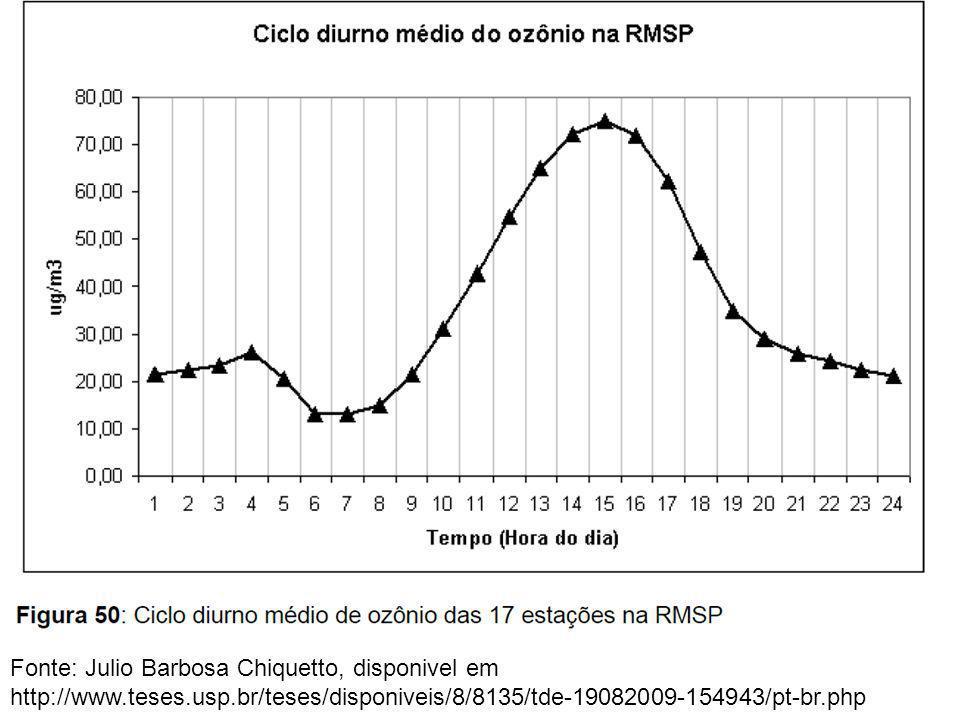 Fonte: Julio Barbosa Chiquetto, disponivel em http://www. teses. usp