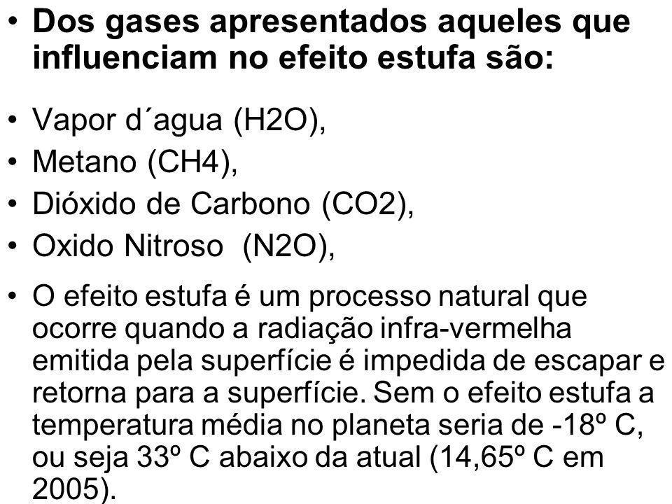 Dos gases apresentados aqueles que influenciam no efeito estufa são: