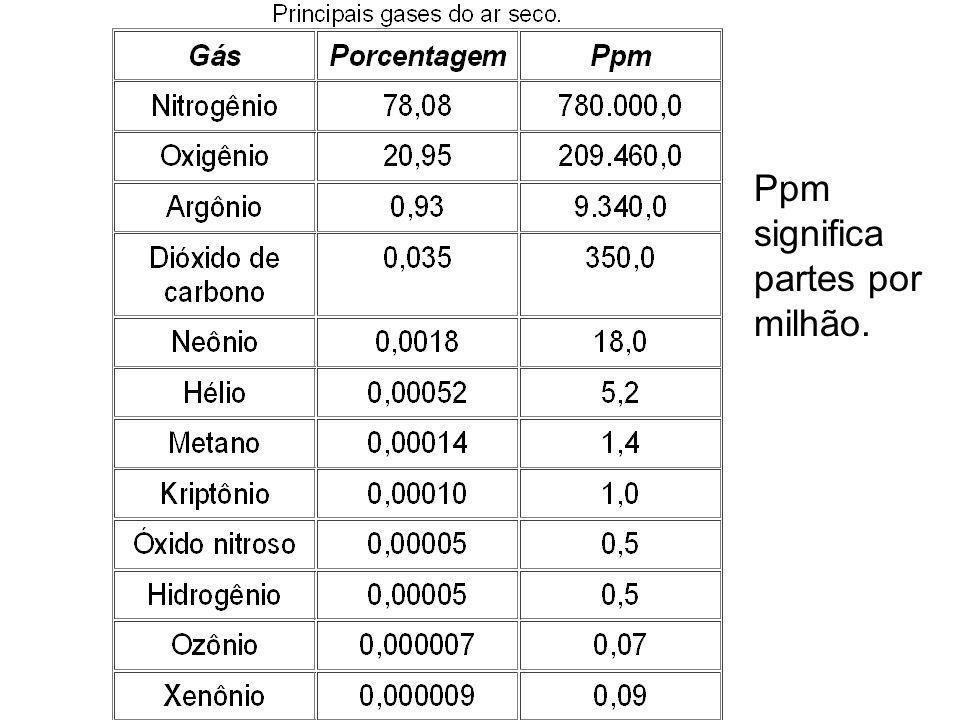 Ppm significa partes por milhão.