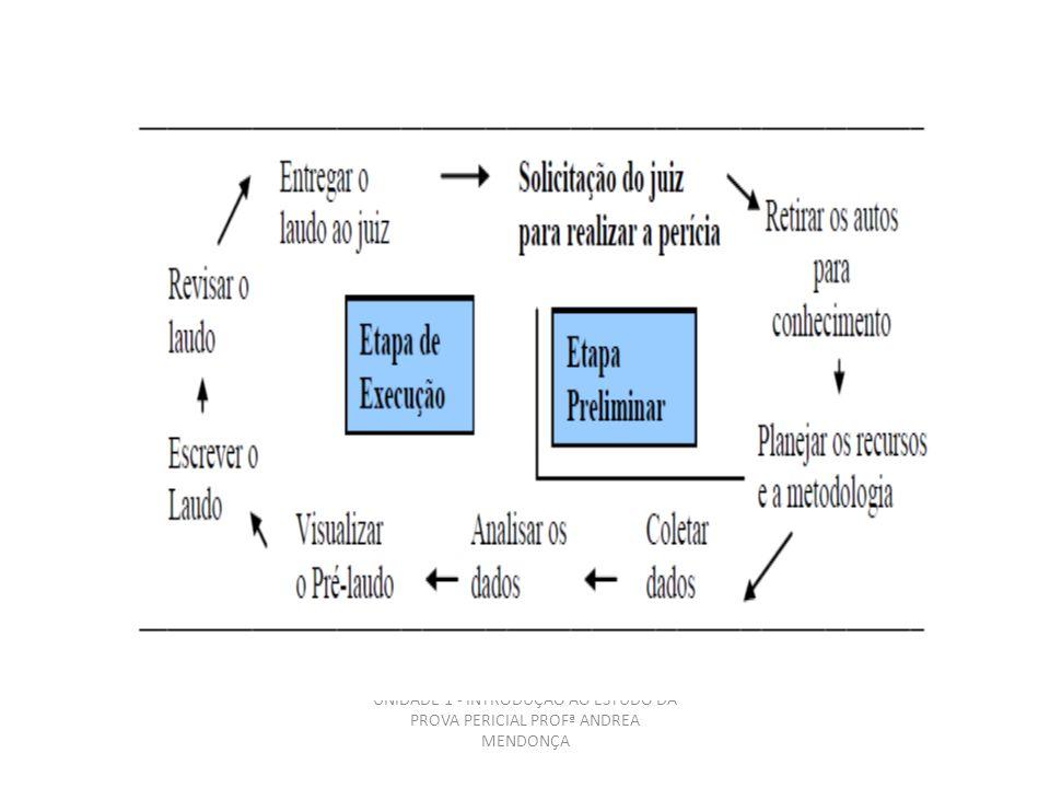 UNIDADE 1 - INTRODUÇÃO AO ESTUDO DA PROVA PERICIAL PROFª ANDREA MENDONÇA