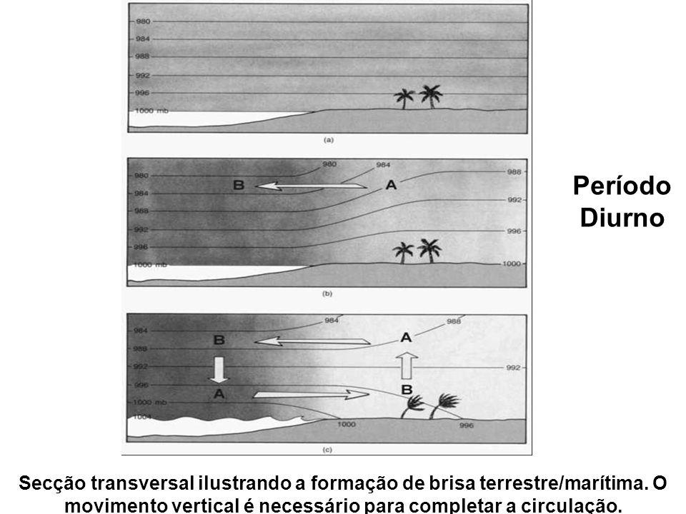 Período Diurno Secção transversal ilustrando a formação de brisa terrestre/marítima.