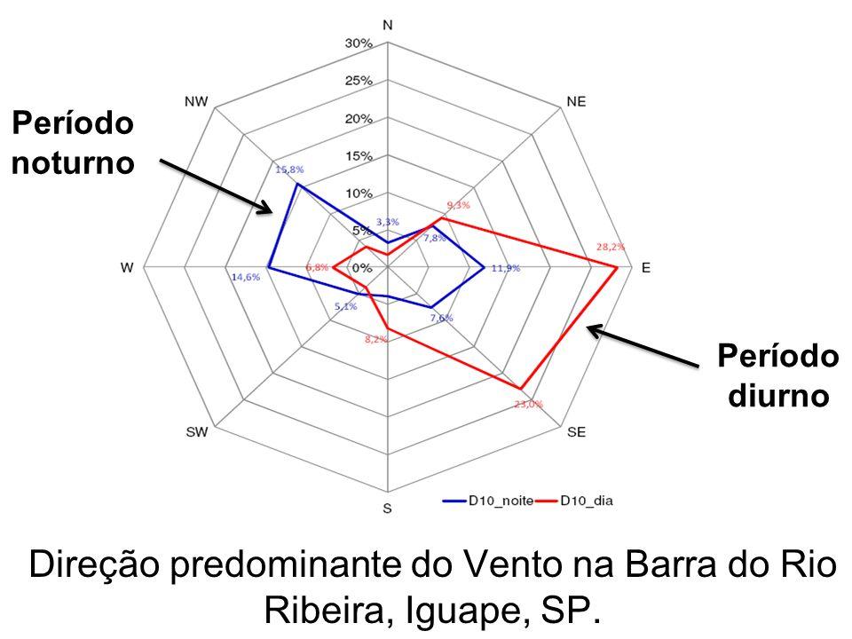 Direção predominante do Vento na Barra do Rio Ribeira, Iguape, SP.