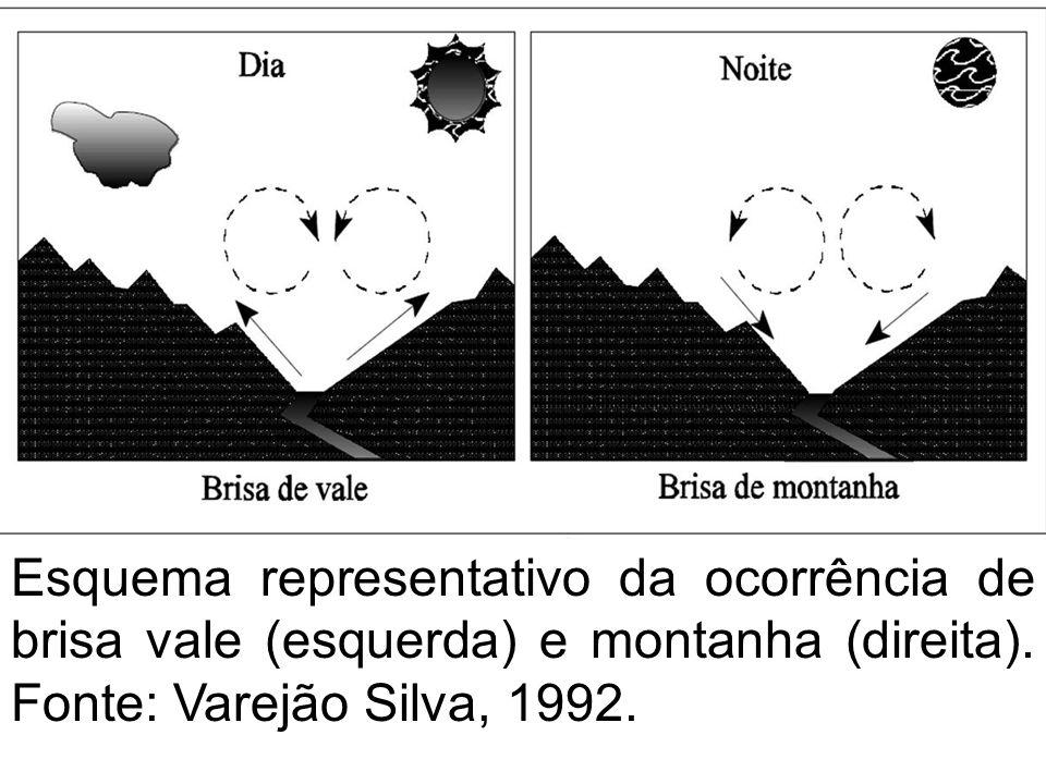 descendo colinas Esquema representativo da ocorrência de brisa vale (esquerda) e montanha (direita).