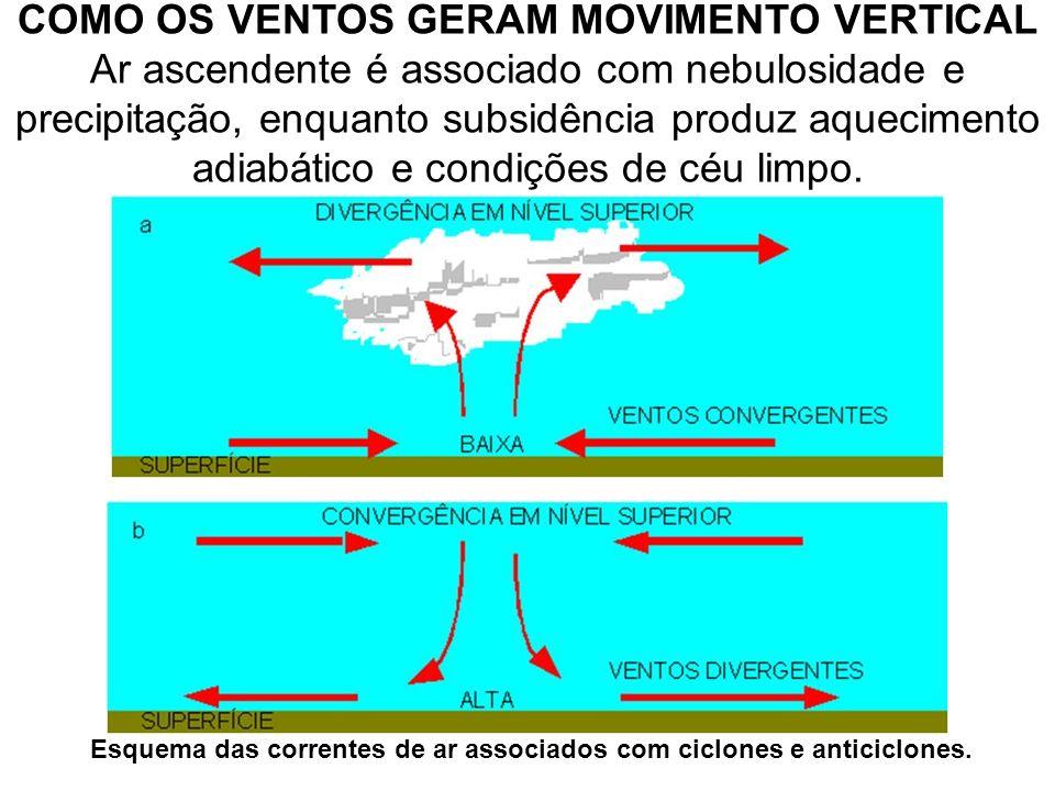 Esquema das correntes de ar associados com ciclones e anticiclones.