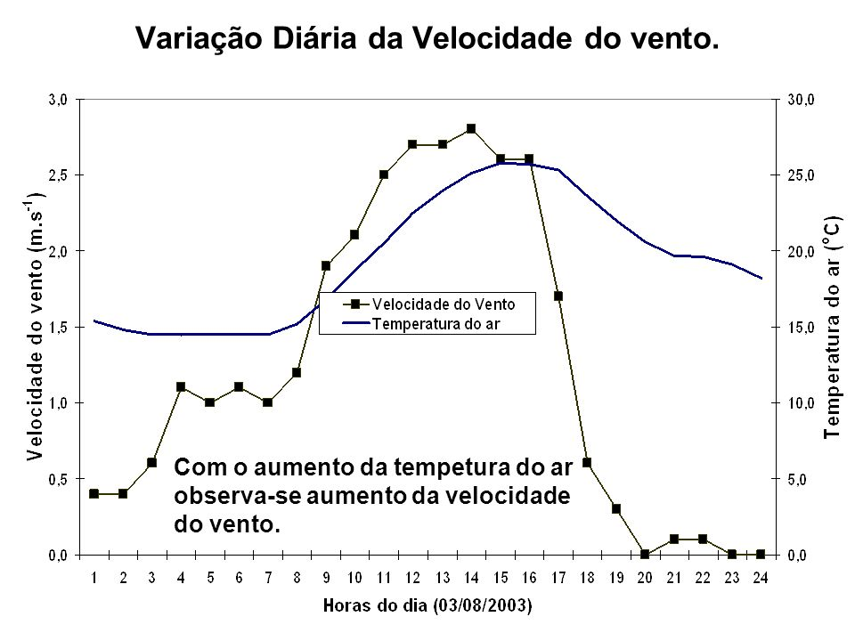 Variação Diária da Velocidade do vento.