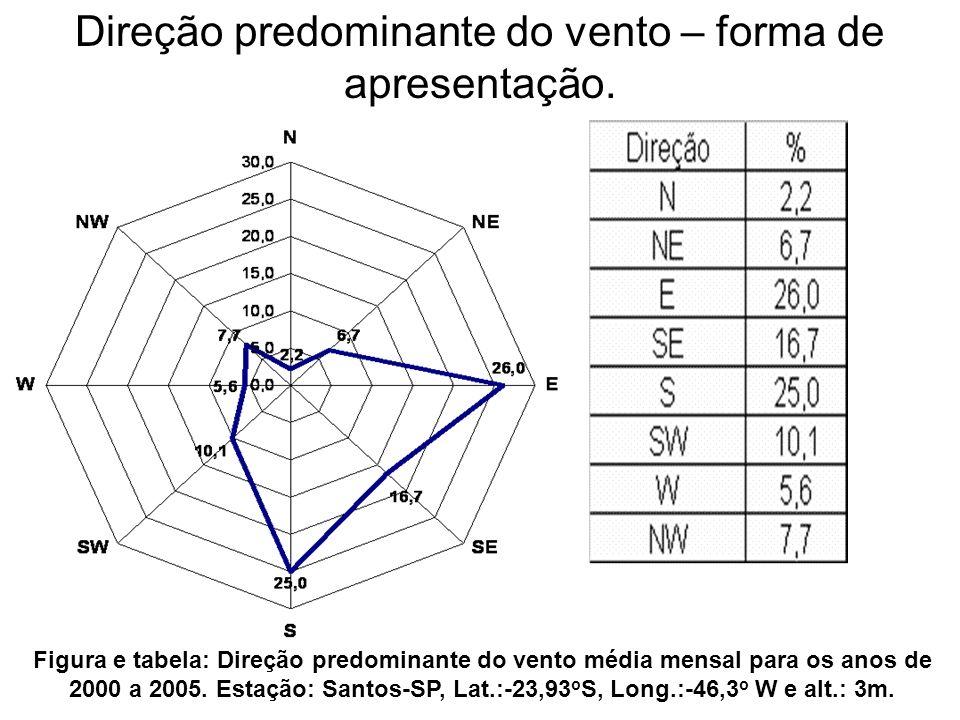 Direção predominante do vento – forma de apresentação.