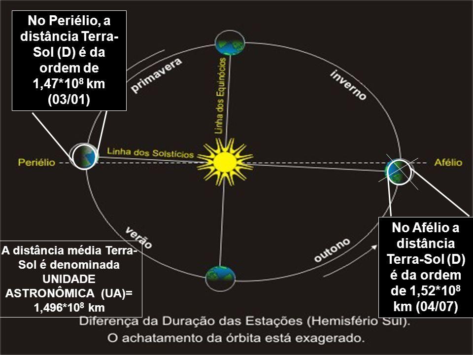 No Afélio a distância Terra-Sol (D) é da ordem de 1,52*108 km (04/07)