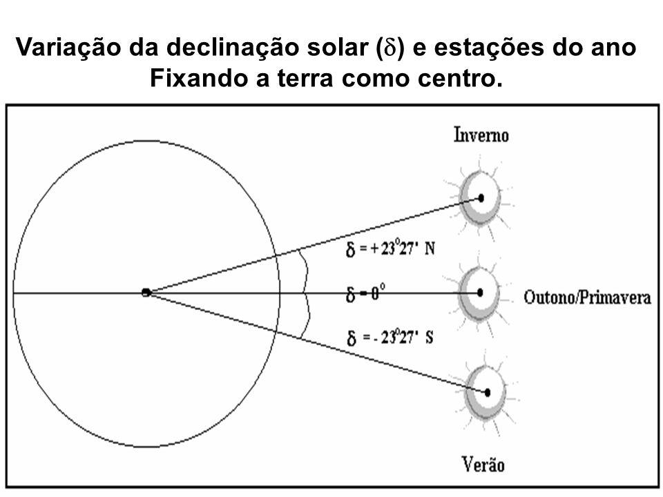 Variação da declinação solar () e estações do ano