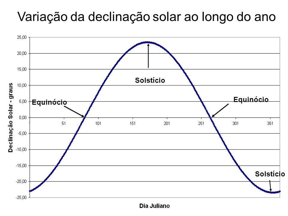 Variação da declinação solar ao longo do ano