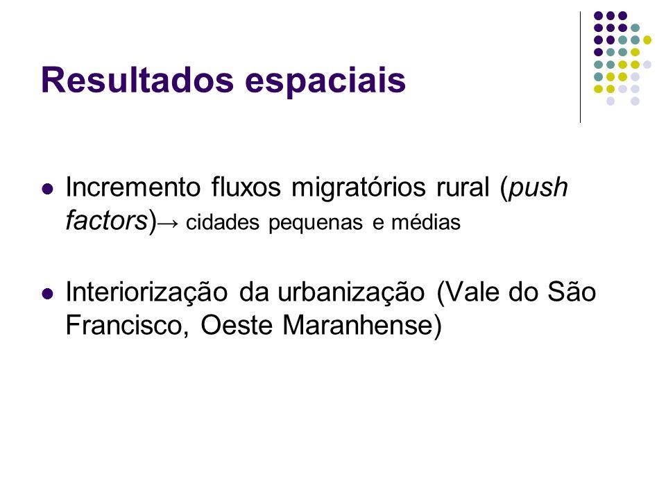 Resultados espaciais Incremento fluxos migratórios rural (push factors)→ cidades pequenas e médias.