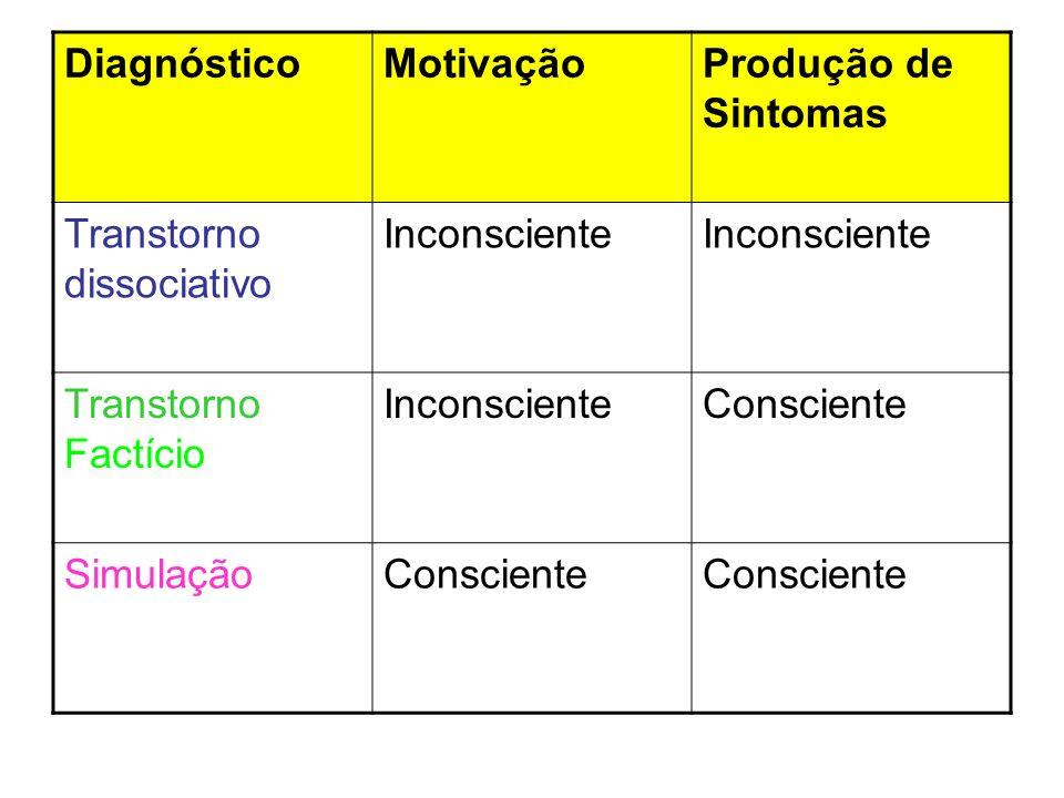 Diagnóstico Motivação. Produção de Sintomas. Transtorno dissociativo. Inconsciente. Transtorno Factício.