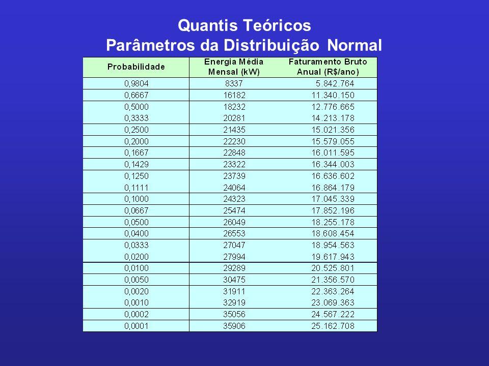 Quantis Teóricos Parâmetros da Distribuição Normal