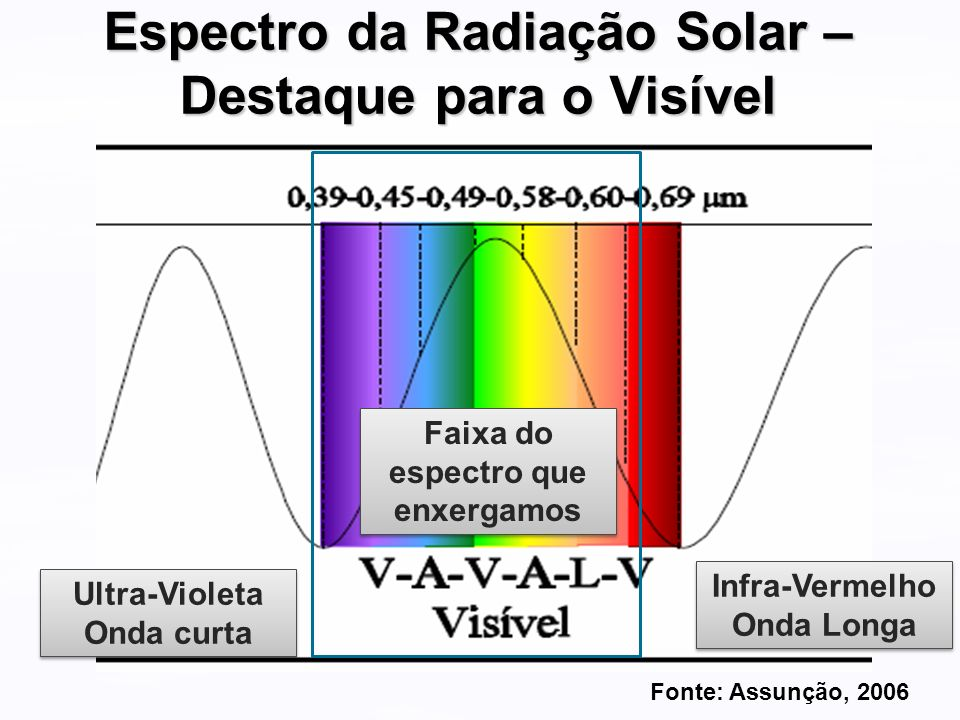 Espectro da Radiação Solar – Destaque para o Visível