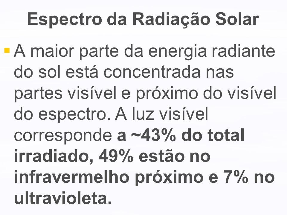Espectro da Radiação Solar