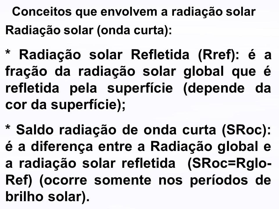 Conceitos que envolvem a radiação solar